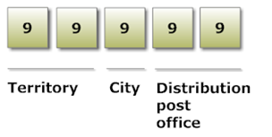 how to find postal code ukraine